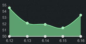 6.16下路组合TOP5:艾希烬表现稳定 索拉卡登顶辅助榜