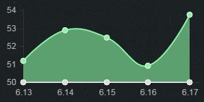 6.17版本上单胜率TOP5:奎因登顶 亚索皇子石头人崛起